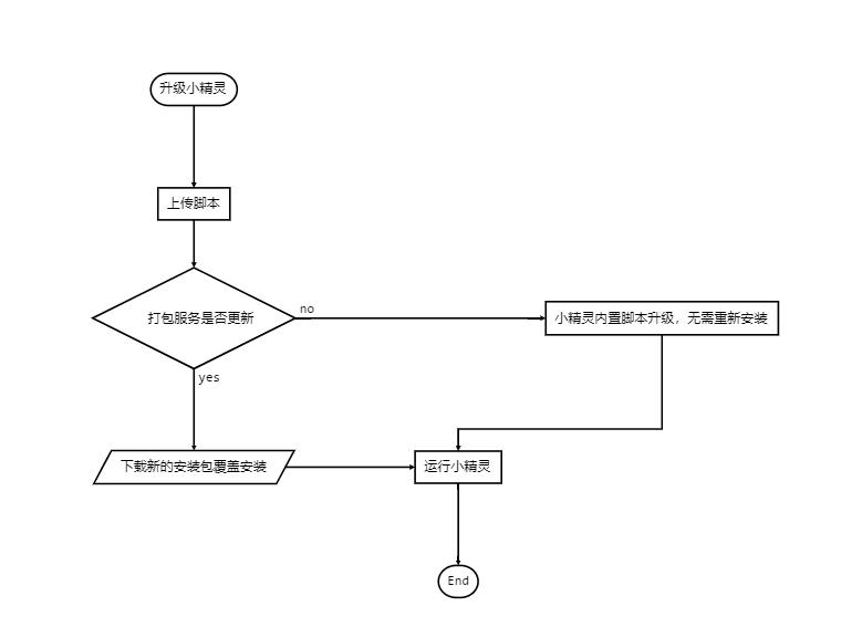 触动小精灵开发者平台使用手册